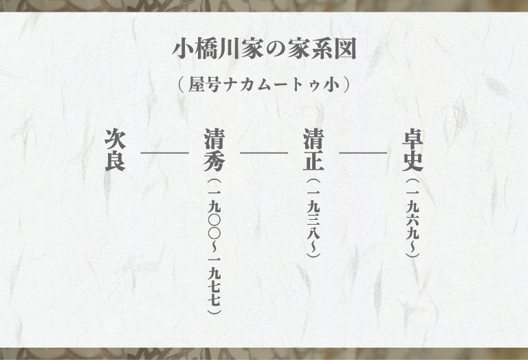 小橋川家の家系図